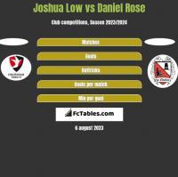 Joshua Low vs Daniel Rose h2h player stats