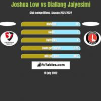 Joshua Low vs Diallang Jaiyesimi h2h player stats