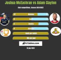 Joshua McEachran vs Adam Clayton h2h player stats