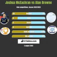 Joshua McEachran vs Alan Browne h2h player stats