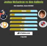 Joshua McEachran vs Alen Halilovic h2h player stats