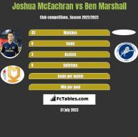 Joshua McEachran vs Ben Marshall h2h player stats