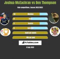 Joshua McEachran vs Ben Thompson h2h player stats