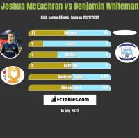 Joshua McEachran vs Benjamin Whiteman h2h player stats