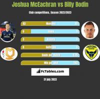 Joshua McEachran vs Billy Bodin h2h player stats
