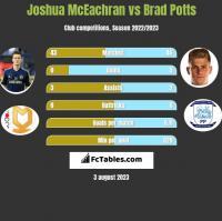 Joshua McEachran vs Brad Potts h2h player stats