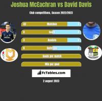 Joshua McEachran vs David Davis h2h player stats