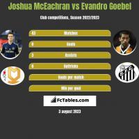 Joshua McEachran vs Evandro Goebel h2h player stats