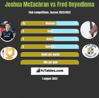 Joshua McEachran vs Fred Onyedinma h2h player stats