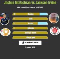 Joshua McEachran vs Jackson Irvine h2h player stats