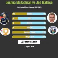 Joshua McEachran vs Jed Wallace h2h player stats