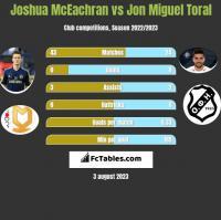 Joshua McEachran vs Jon Miguel Toral h2h player stats