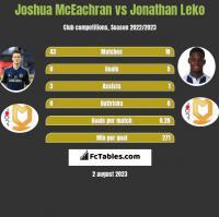 Joshua McEachran vs Jonathan Leko h2h player stats