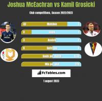Joshua McEachran vs Kamil Grosicki h2h player stats