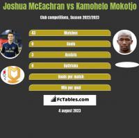 Joshua McEachran vs Kamohelo Mokotjo h2h player stats
