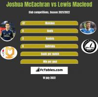 Joshua McEachran vs Lewis Macleod h2h player stats
