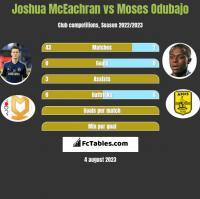 Joshua McEachran vs Moses Odubajo h2h player stats