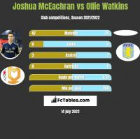 Joshua McEachran vs Ollie Watkins h2h player stats
