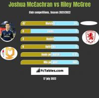 Joshua McEachran vs Riley McGree h2h player stats