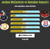 Joshua McEachran vs Romaine Sawyers h2h player stats