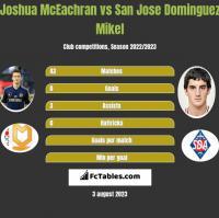 Joshua McEachran vs San Jose Dominguez Mikel h2h player stats