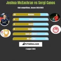 Joshua McEachran vs Sergi Canos h2h player stats