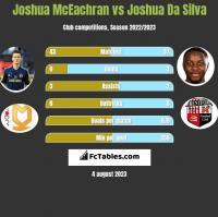 Joshua McEachran vs Joshua Da Silva h2h player stats