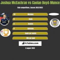 Joshua McEachran vs Caolan Boyd-Munce h2h player stats