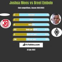 Joshua Mees vs Breel Embolo h2h player stats