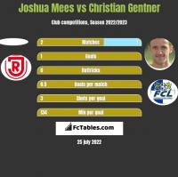 Joshua Mees vs Christian Gentner h2h player stats