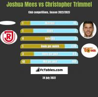 Joshua Mees vs Christopher Trimmel h2h player stats
