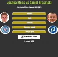 Joshua Mees vs Daniel Brosinski h2h player stats