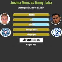 Joshua Mees vs Danny Latza h2h player stats