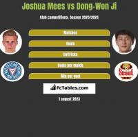 Joshua Mees vs Dong-Won Ji h2h player stats
