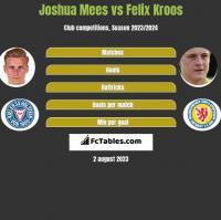 Joshua Mees vs Felix Kroos h2h player stats
