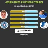Joshua Mees vs Grischa Proemel h2h player stats