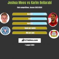 Joshua Mees vs Karim Bellarabi h2h player stats