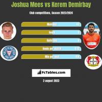 Joshua Mees vs Kerem Demirbay h2h player stats