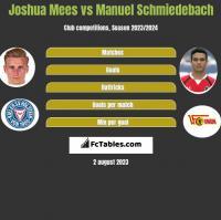 Joshua Mees vs Manuel Schmiedebach h2h player stats