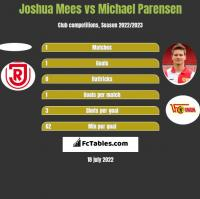Joshua Mees vs Michael Parensen h2h player stats