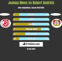 Joshua Mees vs Robert Andrich h2h player stats