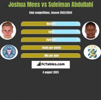 Joshua Mees vs Suleiman Abdullahi h2h player stats