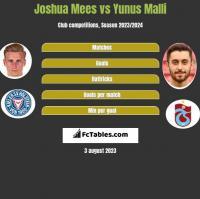 Joshua Mees vs Yunus Malli h2h player stats