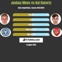 Joshua Mees vs Kai Havertz h2h player stats