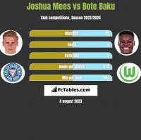 Joshua Mees vs Bote Baku h2h player stats