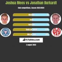 Joshua Mees vs Jonathan Burkardt h2h player stats