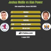 Joshua Mullin vs Alan Power h2h player stats