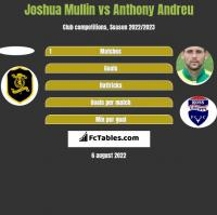 Joshua Mullin vs Anthony Andreu h2h player stats