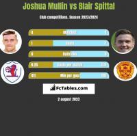Joshua Mullin vs Blair Spittal h2h player stats