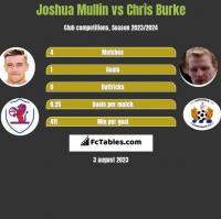 Joshua Mullin vs Chris Burke h2h player stats